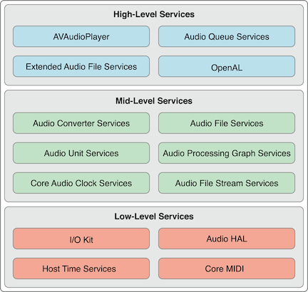 CoreAudio的接口层次